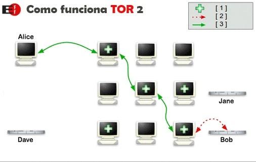 conexion encriptada tor