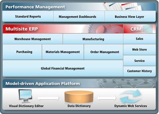1464082475-9978-erp-software-diagrama-10-2009